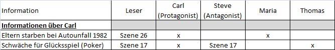 Tabelle Informationen
